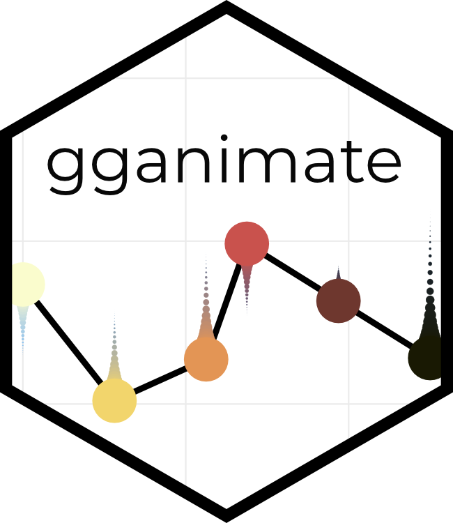 gganimate has transitioned to a state of release