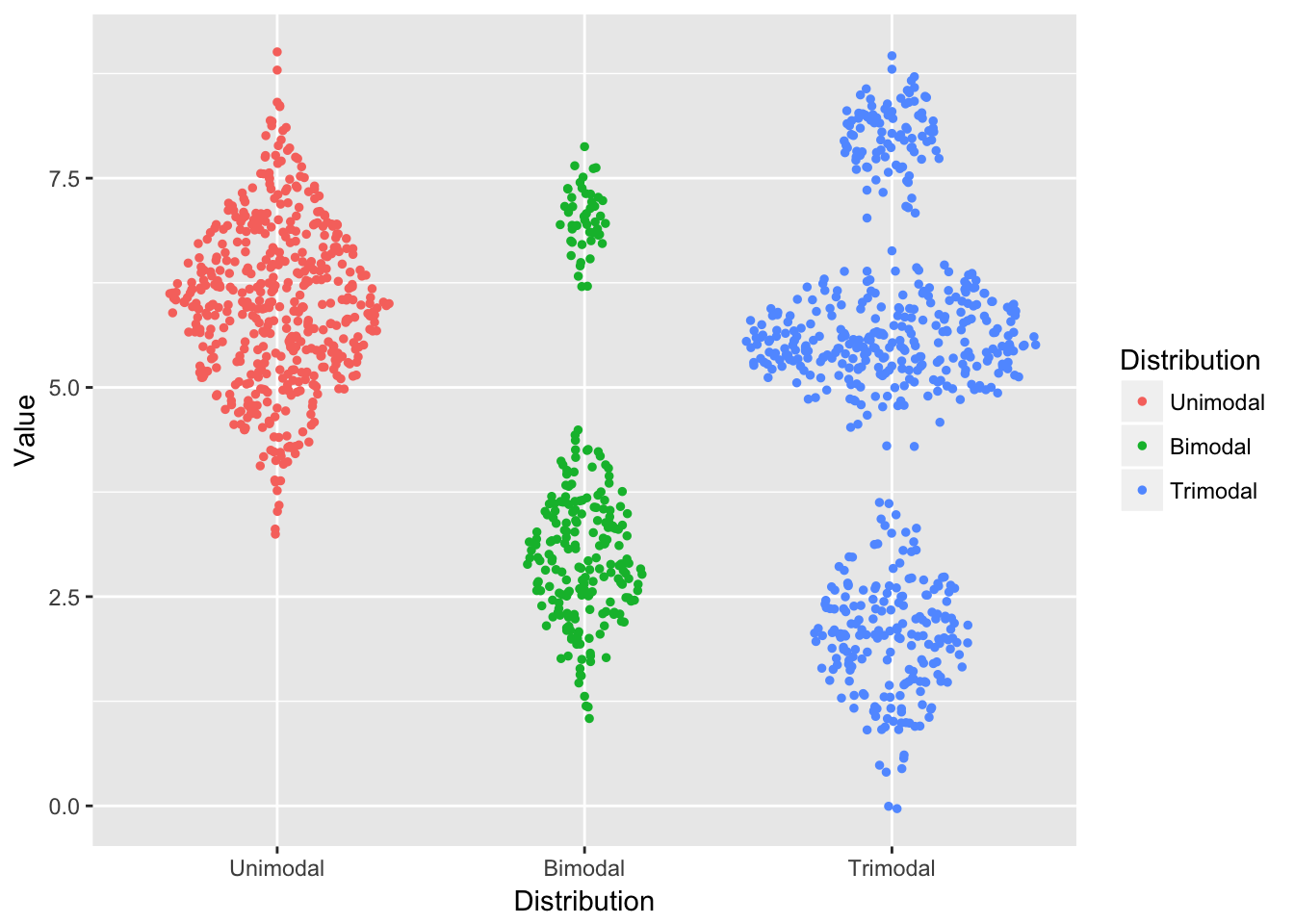 Announcing ggforce accelerating ggplot2 data imaginist rnorm200 2 07 rnorm300 55 04 rnorm100 8 04 ggplotdf aesdistribution value geomsinaaescolour distribution size 1 nvjuhfo Gallery